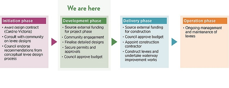 Phases of the project from Initiation - Develpoment - Delivery - Operation.