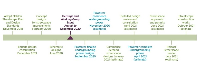 The proposed timeline for undergrounding power and the Maldon Streetscape Project.
